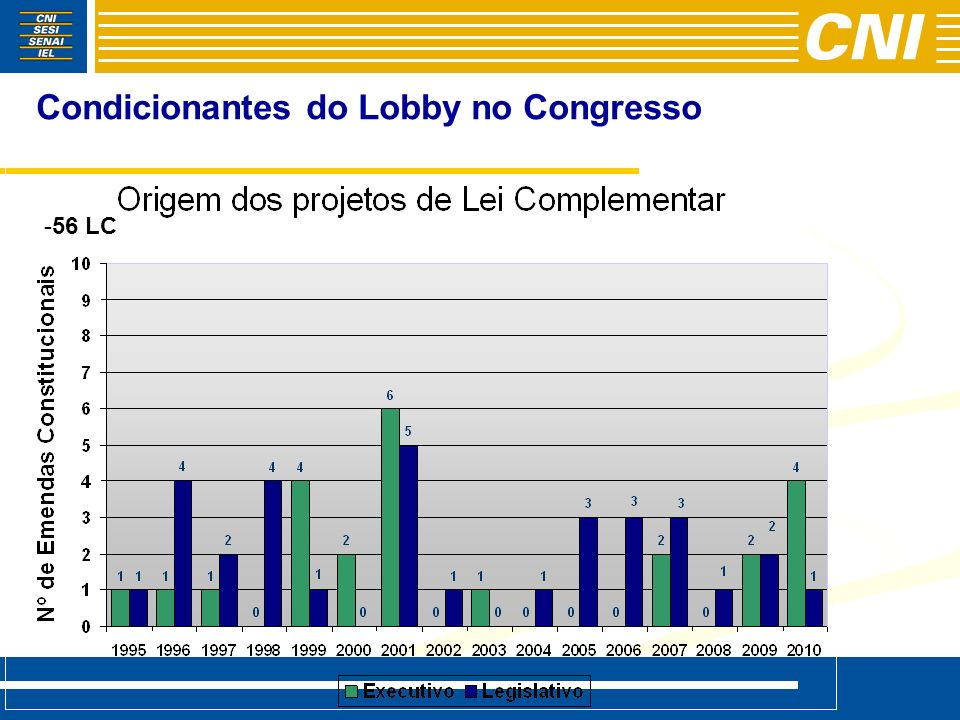 Condicionantes do Lobby no Congresso