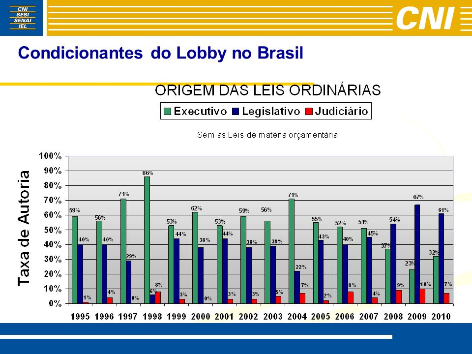 Condicionantes do Lobby no Brasil