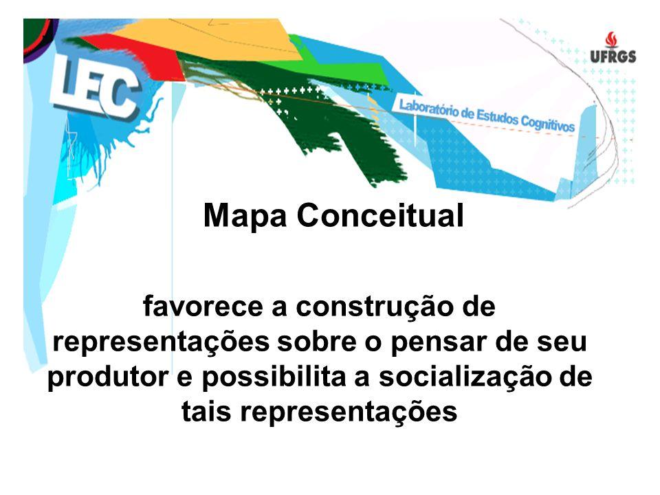 Mapa Conceitual favorece a construção de representações sobre o pensar de seu produtor e possibilita a socialização de tais representações.