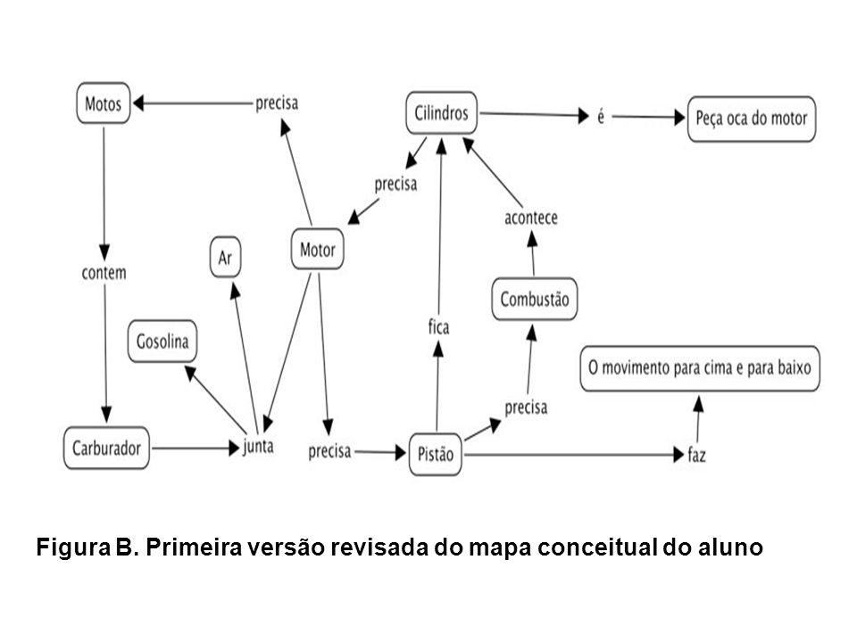 Figura B. Primeira versão revisada do mapa conceitual do aluno