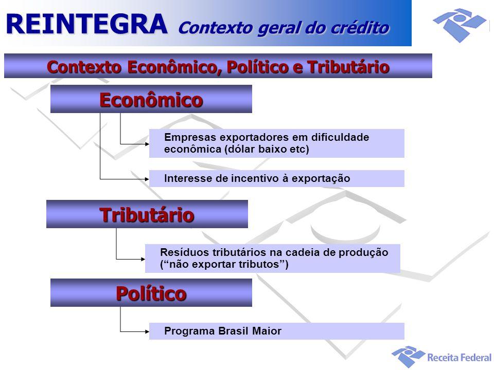 Contexto Econômico, Político e Tributário