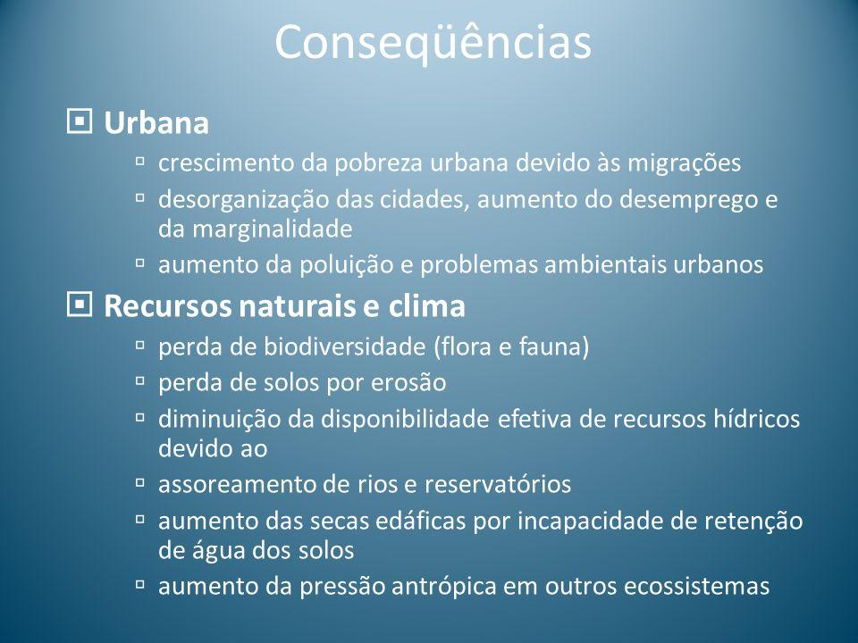Conseqüências Urbana Recursos naturais e clima