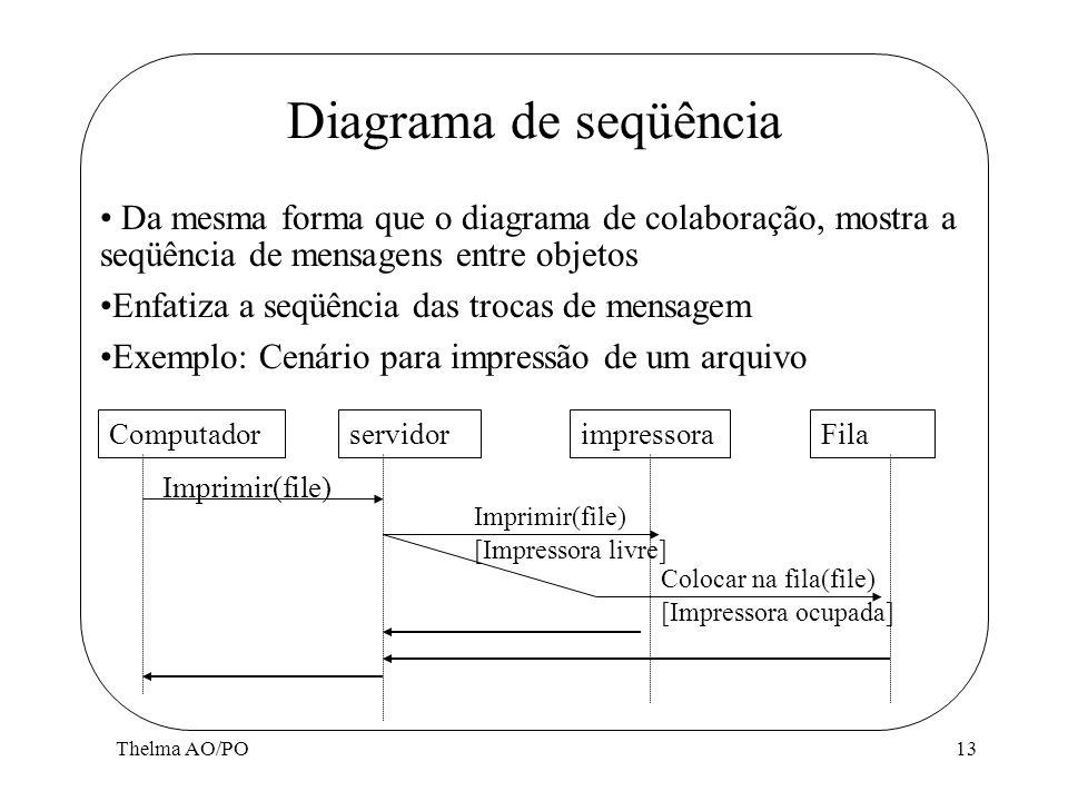 Diagrama de seqüência Da mesma forma que o diagrama de colaboração, mostra a seqüência de mensagens entre objetos.