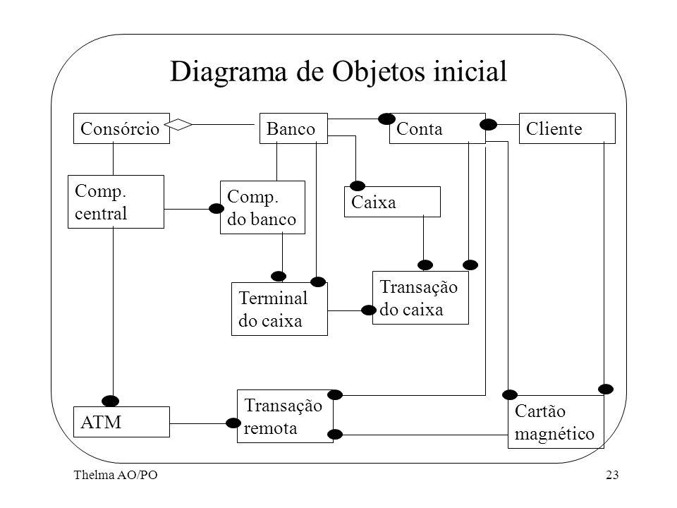 Diagrama de Objetos inicial