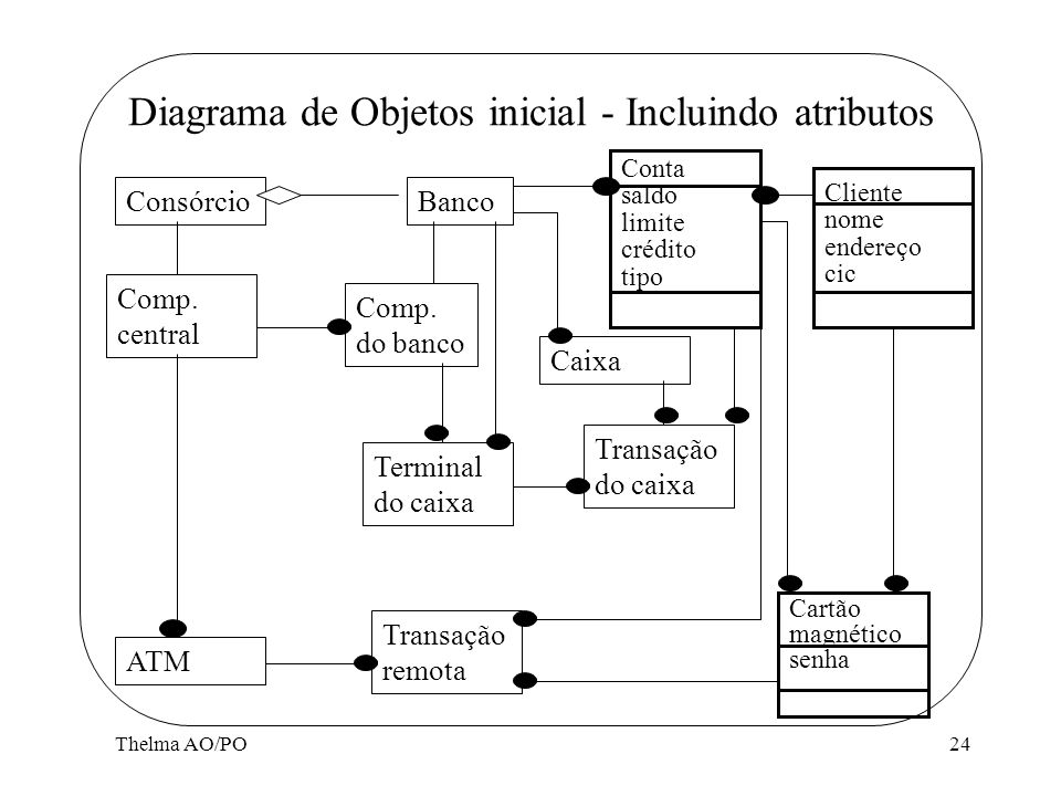 Diagrama de Objetos inicial - Incluindo atributos