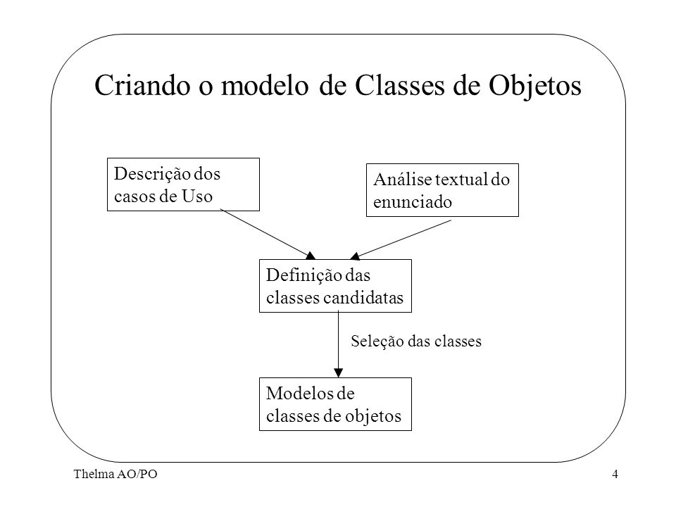 Criando o modelo de Classes de Objetos
