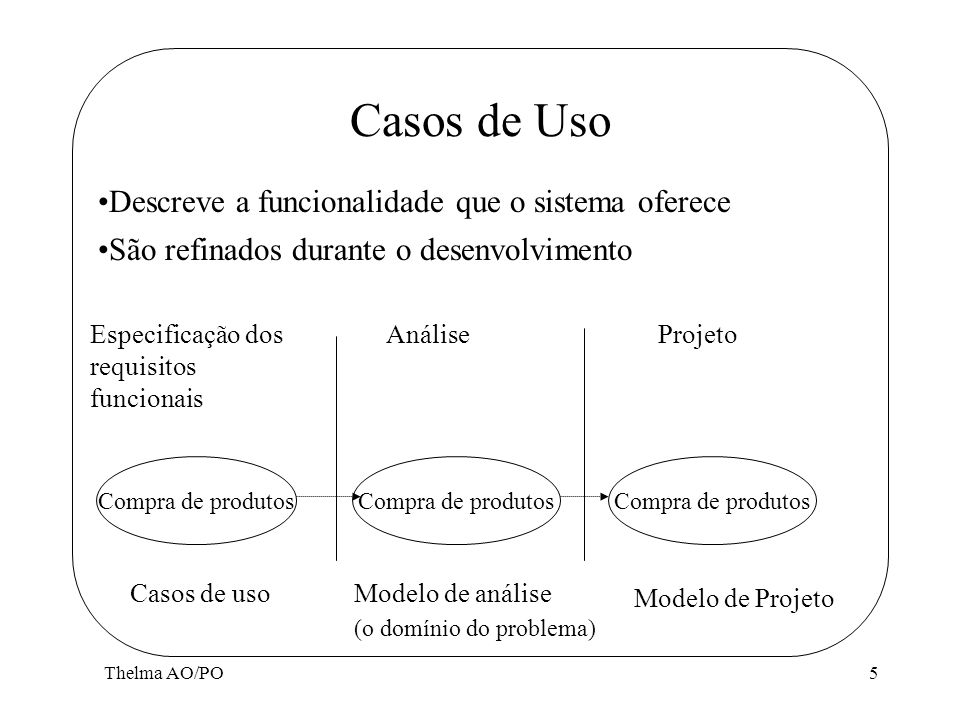 Casos de Uso Descreve a funcionalidade que o sistema oferece