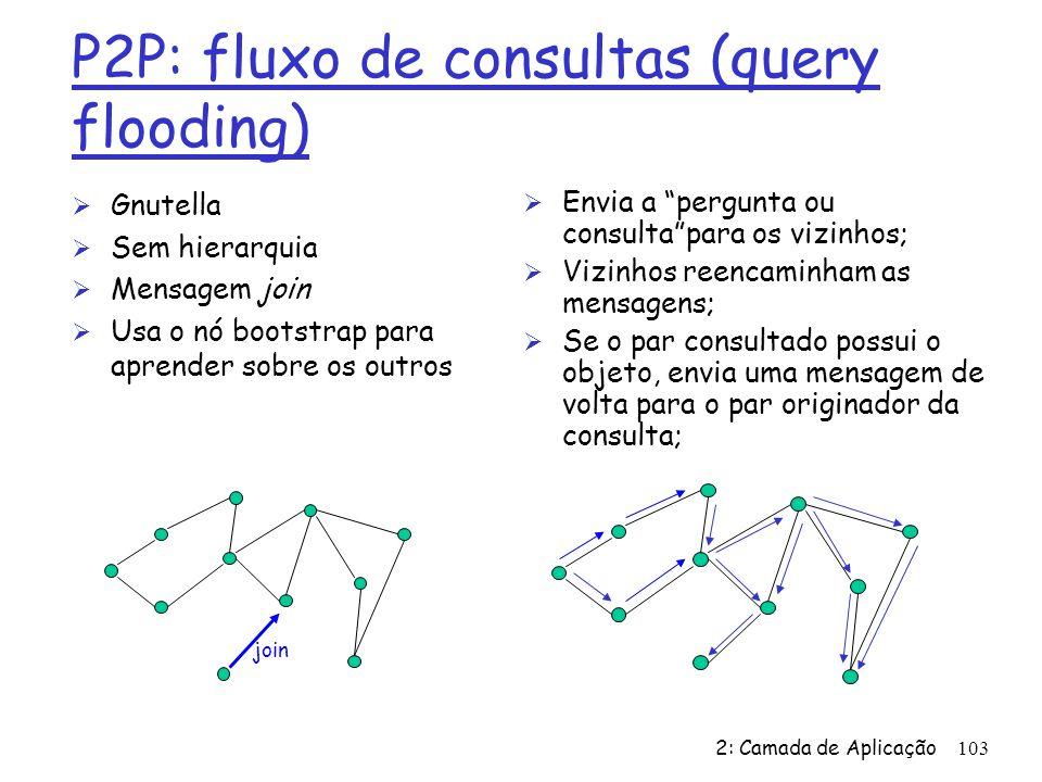 P2P: fluxo de consultas (query flooding)