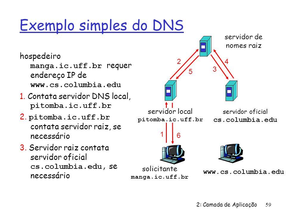 Exemplo simples do DNS servidor de nomes raiz. hospedeiro manga.ic.uff.br requer endereço IP de www.cs.columbia.edu.