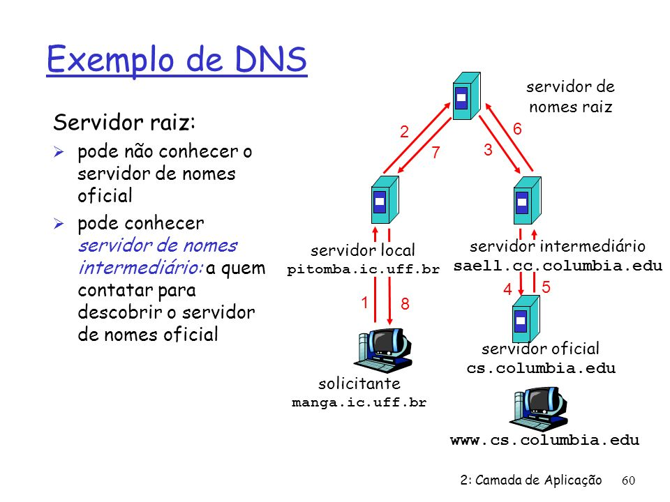 servidor intermediário