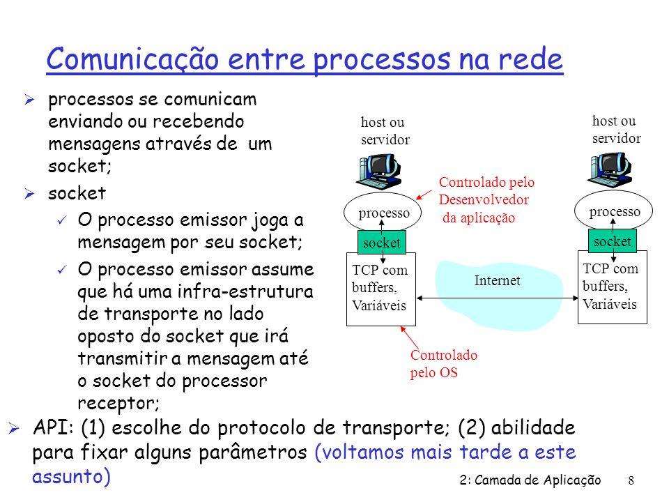 Comunicação entre processos na rede