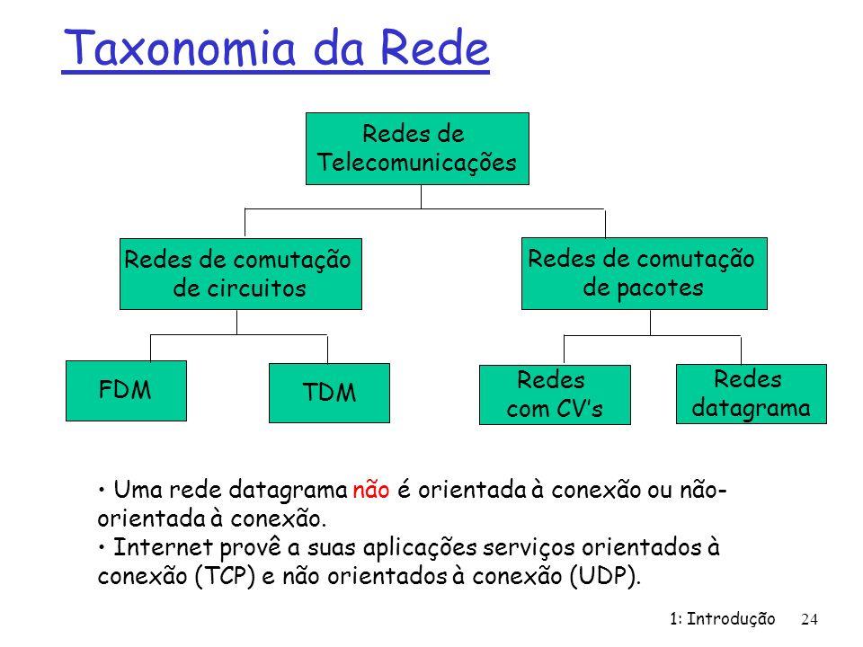 Taxonomia da Rede Redes de Telecomunicações Redes de comutação
