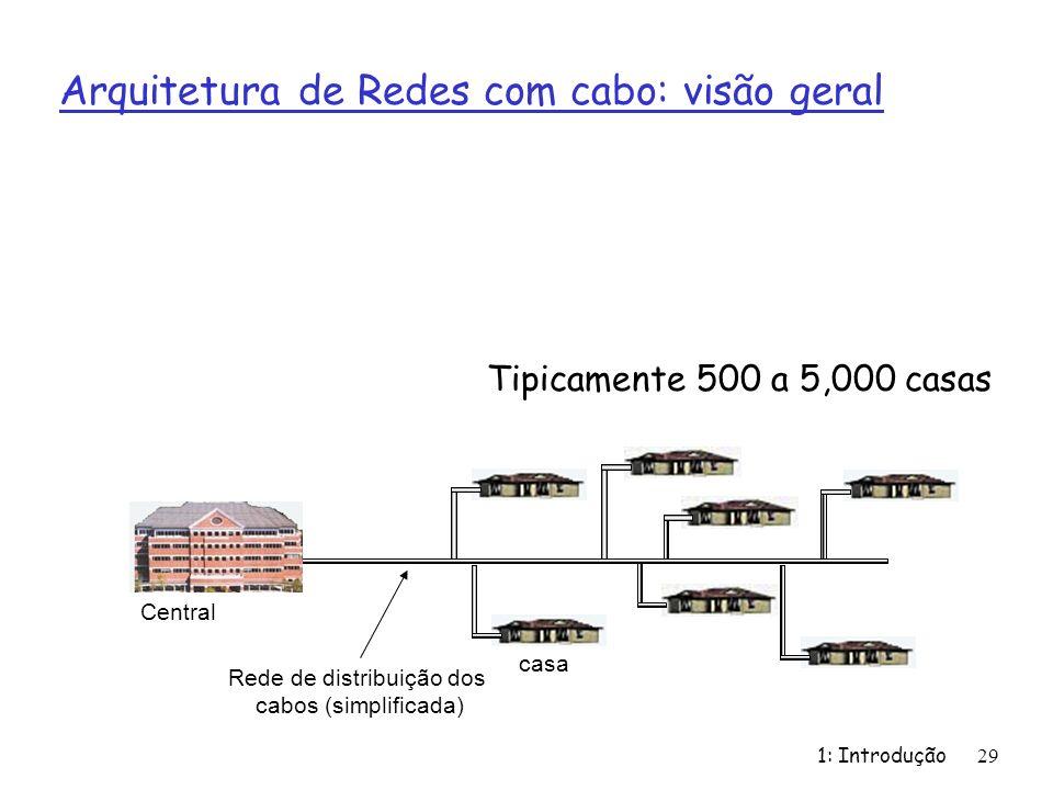 Rede de distribuição dos