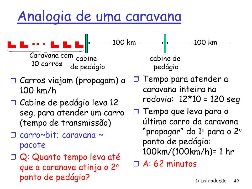 Analogia de uma caravana