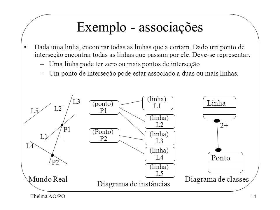 Exemplo - associações Diagrama de instâncias Linha 2+ Ponto Mundo Real