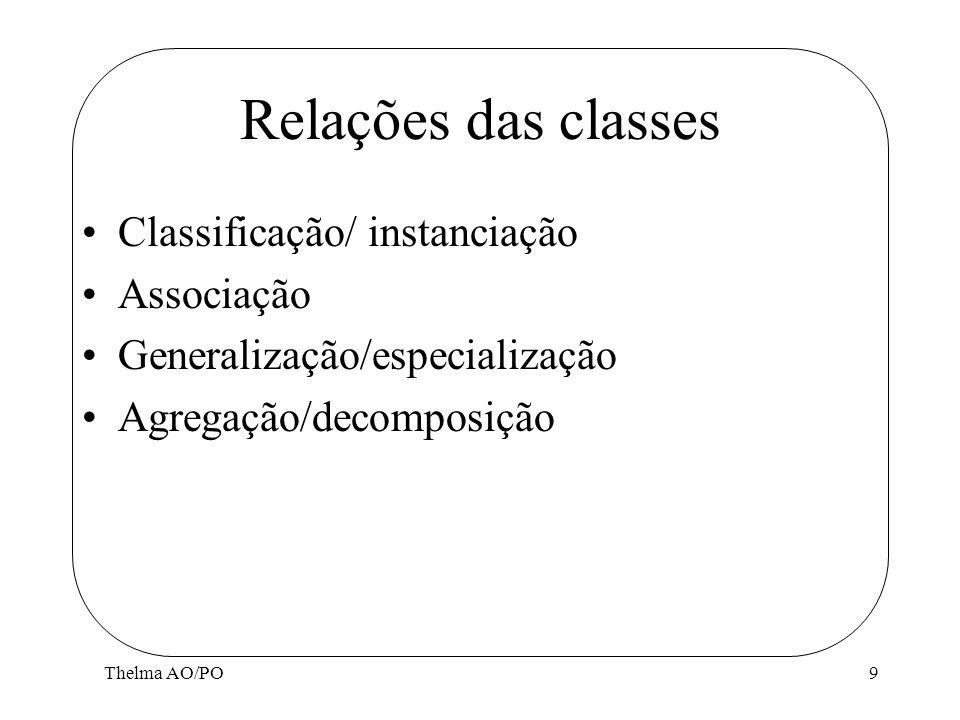 Relações das classes Classificação/ instanciação Associação