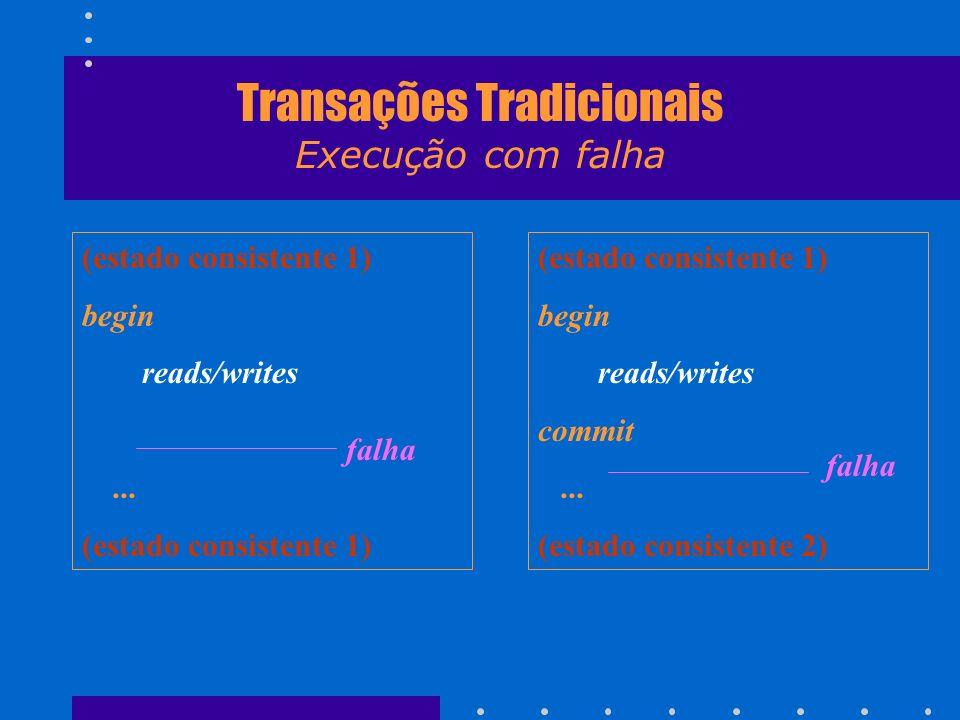 Transações Tradicionais Execução com falha