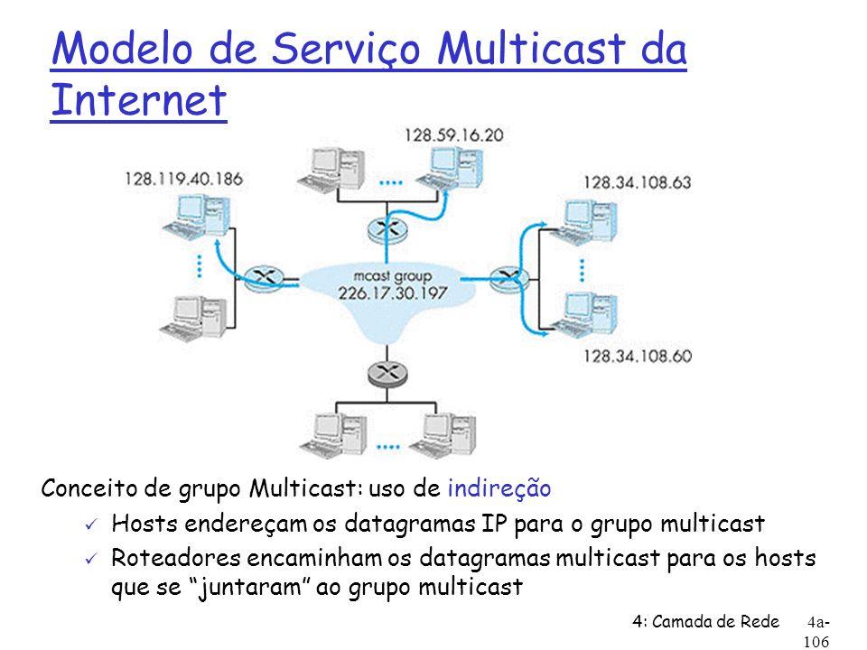 Modelo de Serviço Multicast da Internet