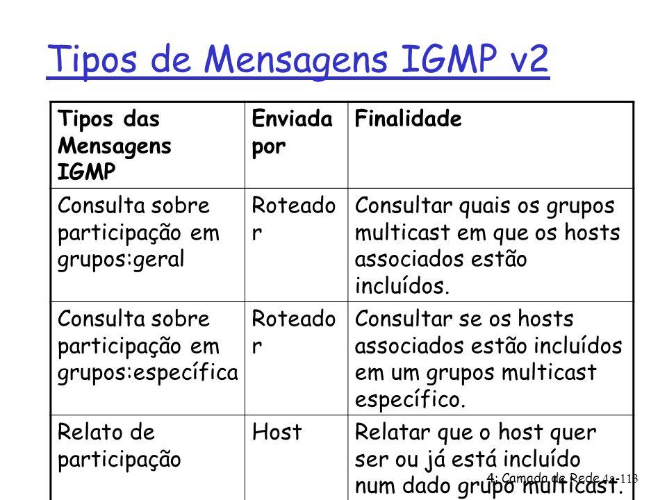 Tipos de Mensagens IGMP v2