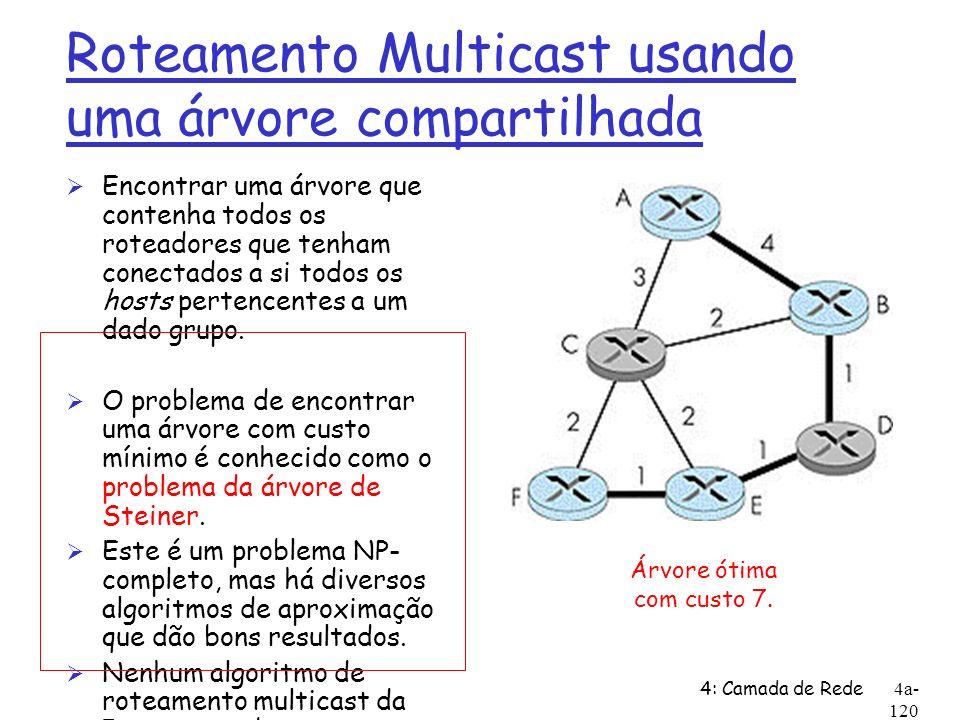 Roteamento Multicast usando uma árvore compartilhada