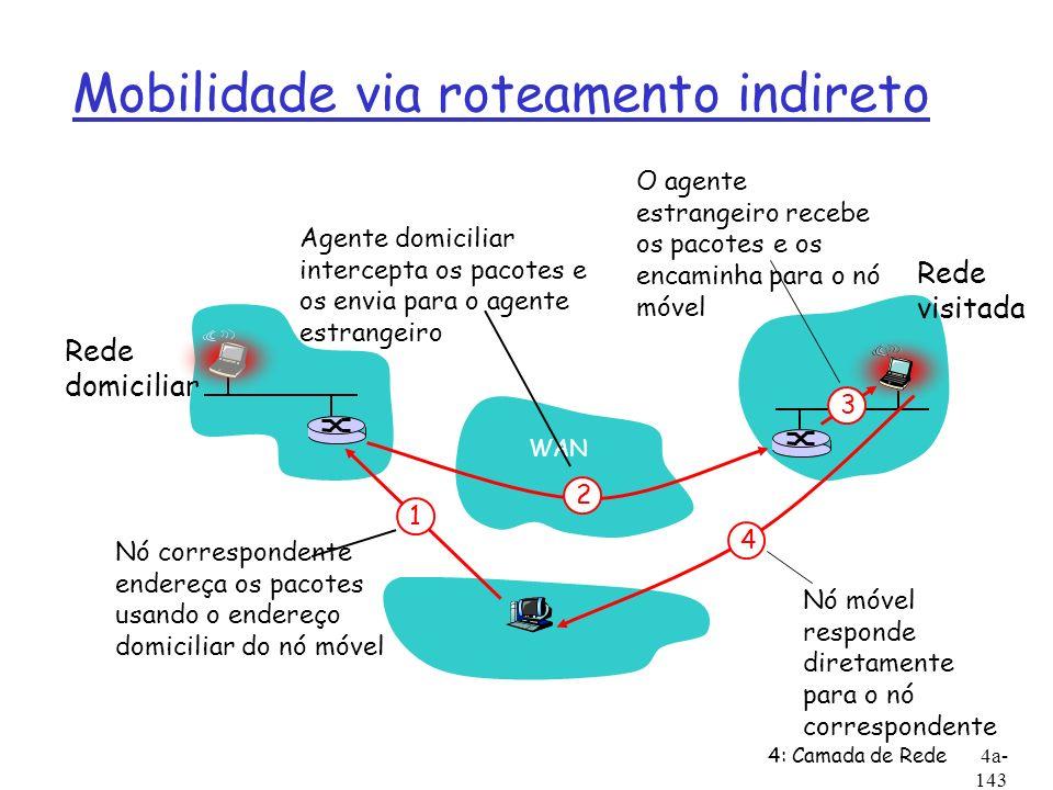 Mobilidade via roteamento indireto