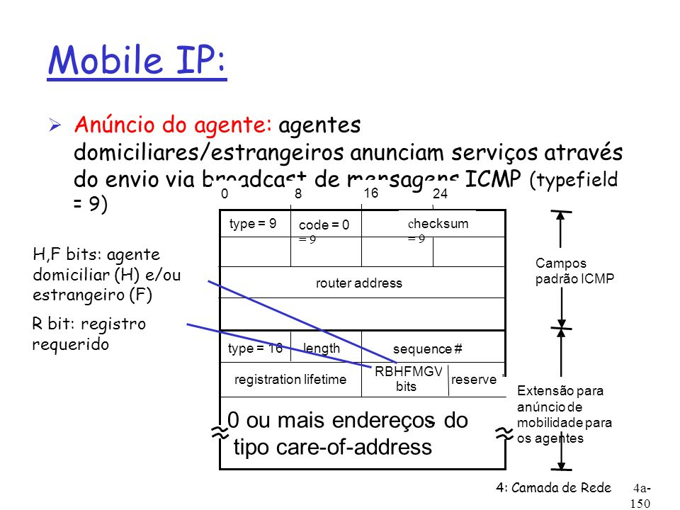 Mobile IP: Anúncio do agente: agentes domiciliares/estrangeiros anunciam serviços através do envio via broadcast de mensagens ICMP (typefield = 9)