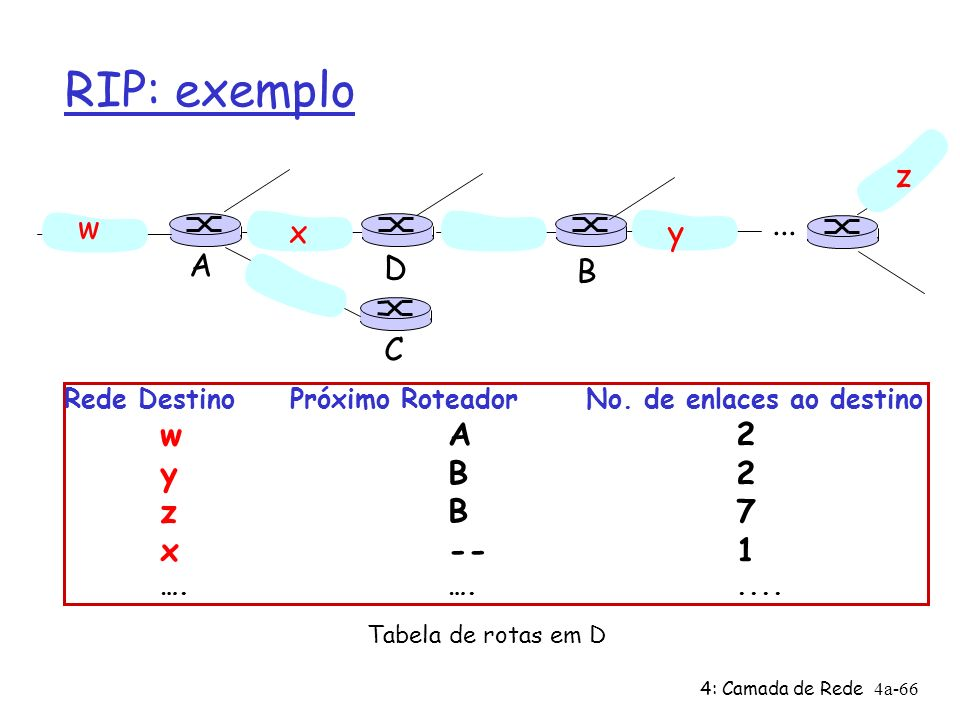 RIP: exemplo z w ... x y A D B C y B 2 z B 7 x -- 1