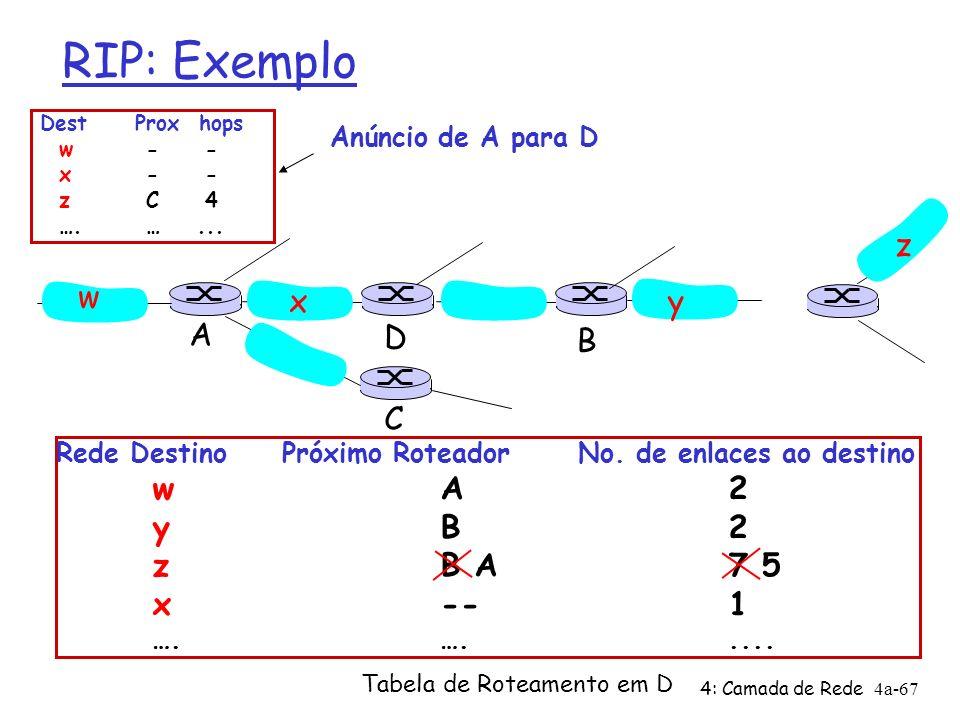 RIP: Exemplo w x y z A C D B y B 2 z B A 7 5 x -- 1