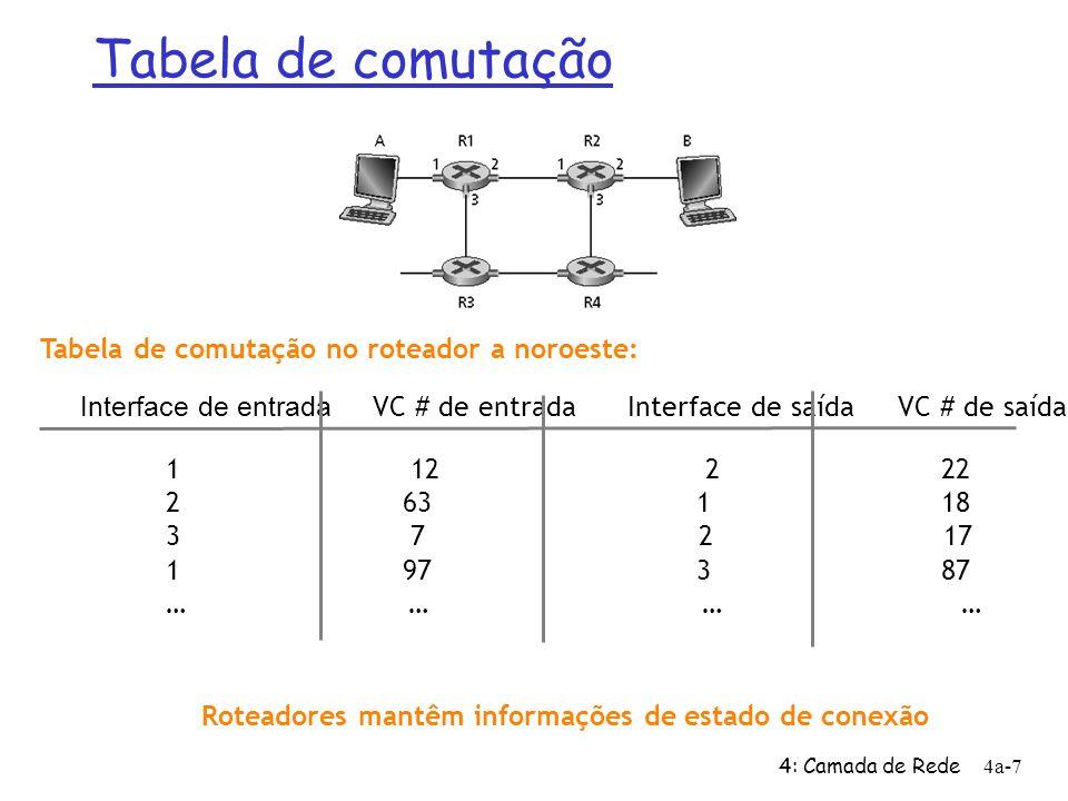 Tabela de comutação Tabela de comutação no roteador a noroeste: