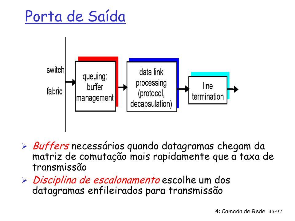Porta de SaídaBuffers necessários quando datagramas chegam da matriz de comutação mais rapidamente que a taxa de transmissão.