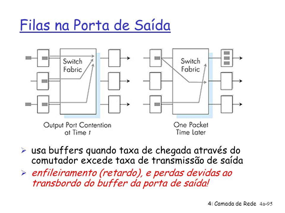 Filas na Porta de Saída usa buffers quando taxa de chegada através do comutador excede taxa de transmissão de saída.