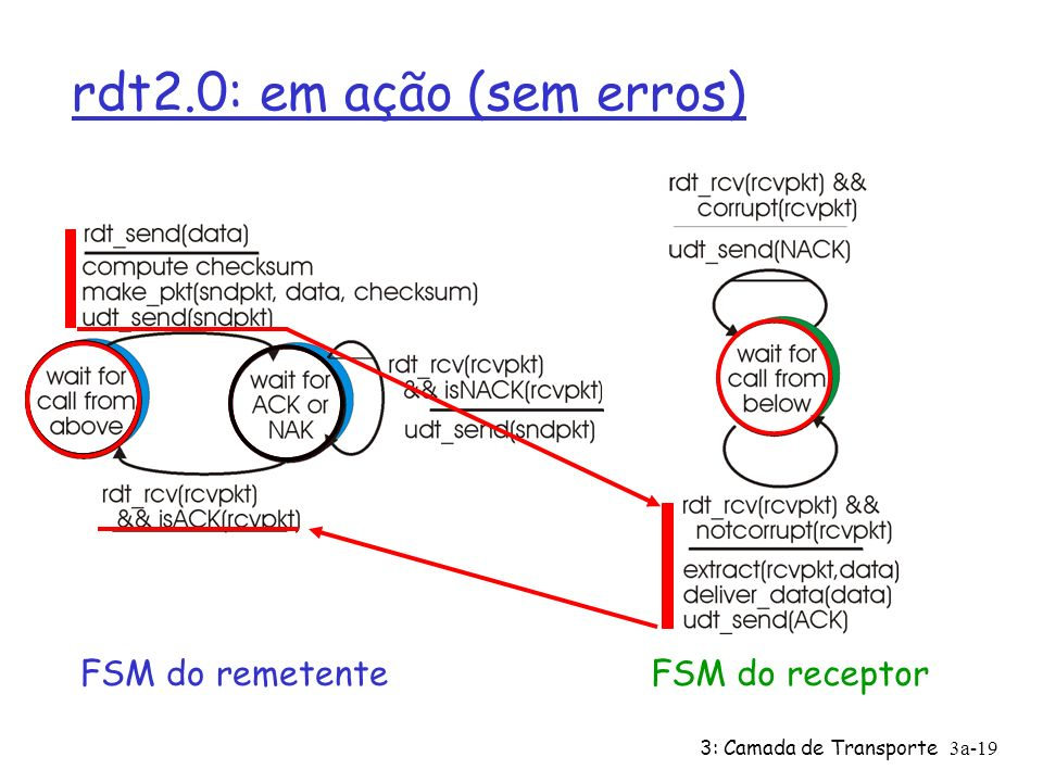 rdt2.0: em ação (sem erros)