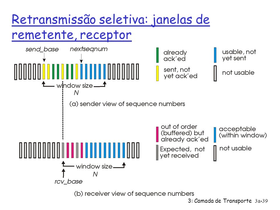 Retransmissão seletiva: janelas de remetente, receptor