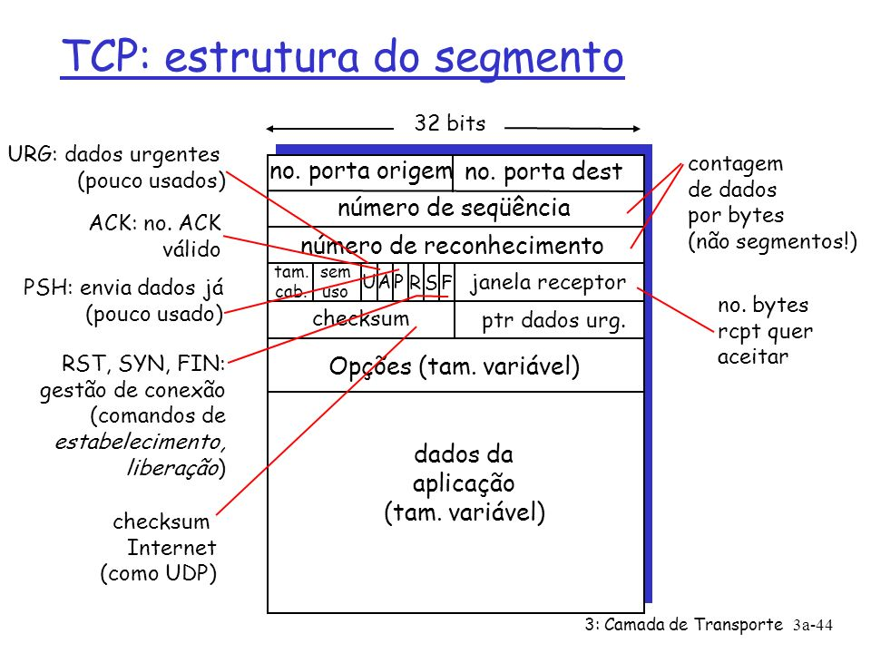 TCP: estrutura do segmento