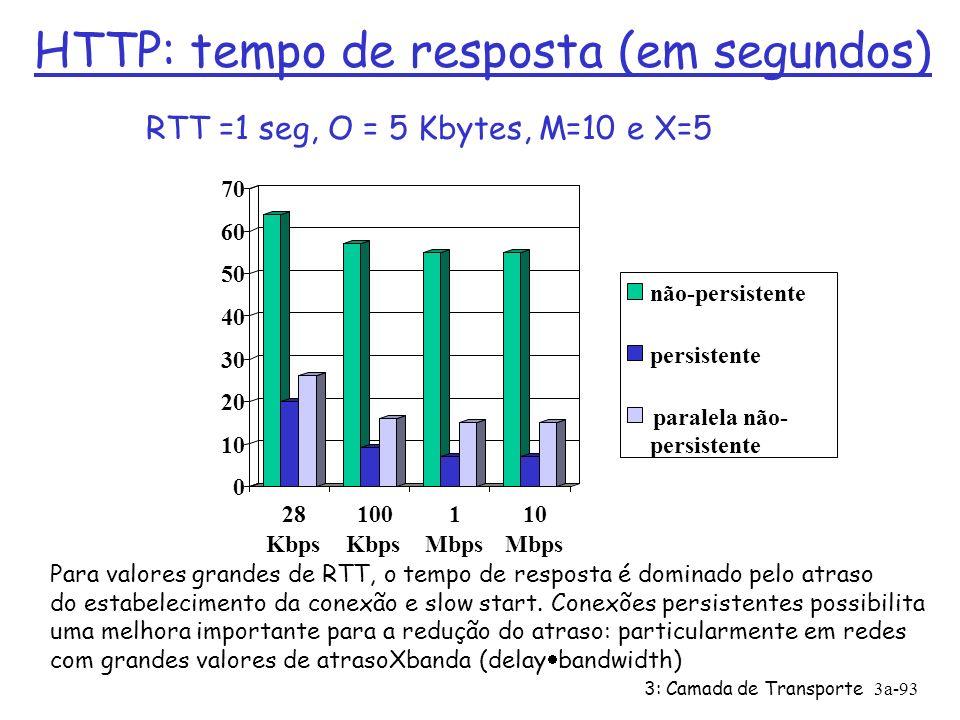 HTTP: tempo de resposta (em segundos)