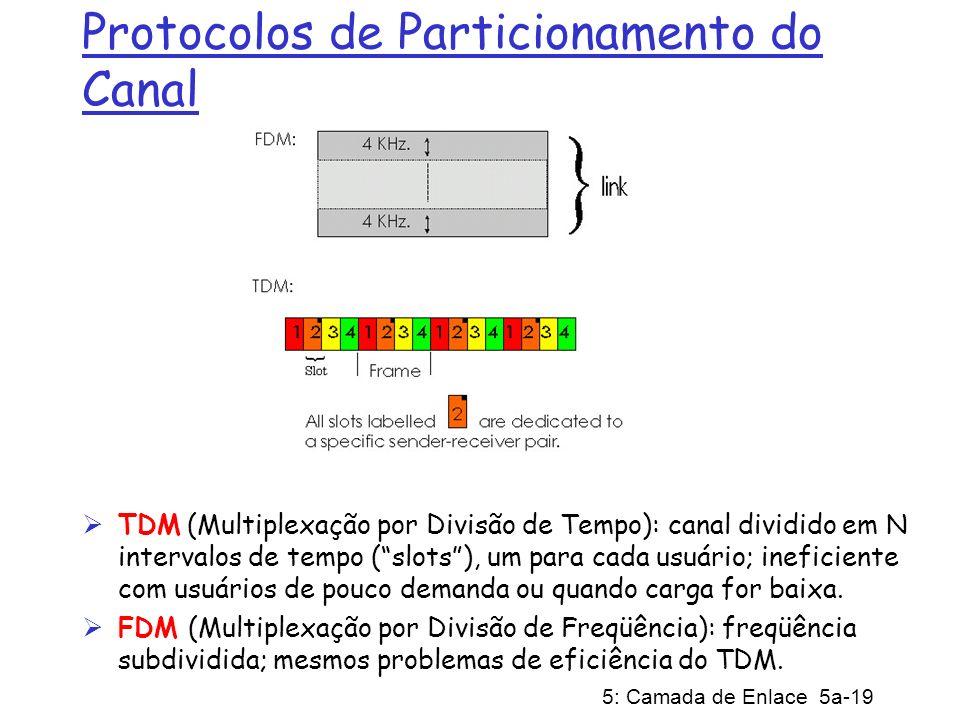 Protocolos de Particionamento do Canal