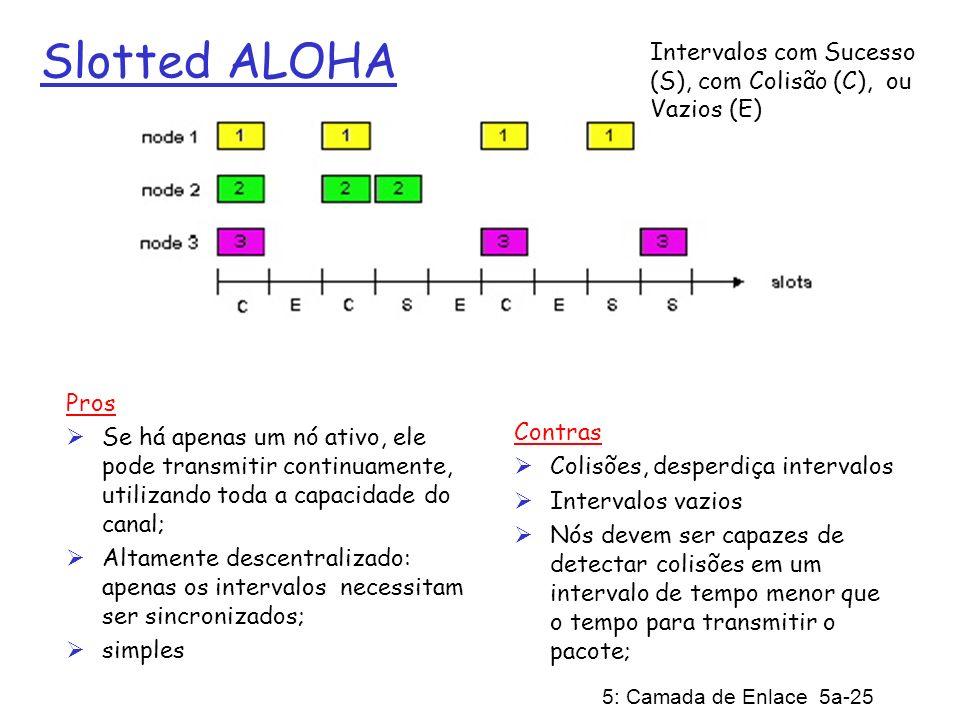 Slotted ALOHA Intervalos com Sucesso (S), com Colisão (C), ou Vazios (E) Pros.