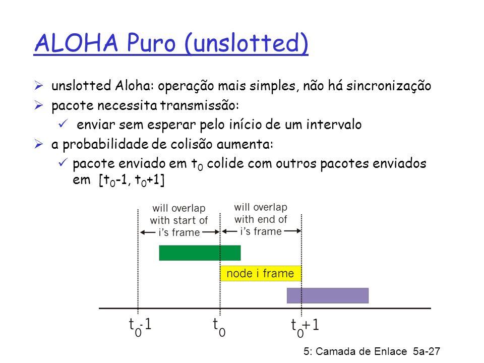 ALOHA Puro (unslotted)