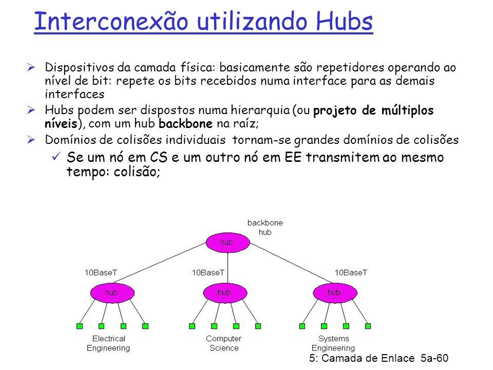 Interconexão utilizando Hubs