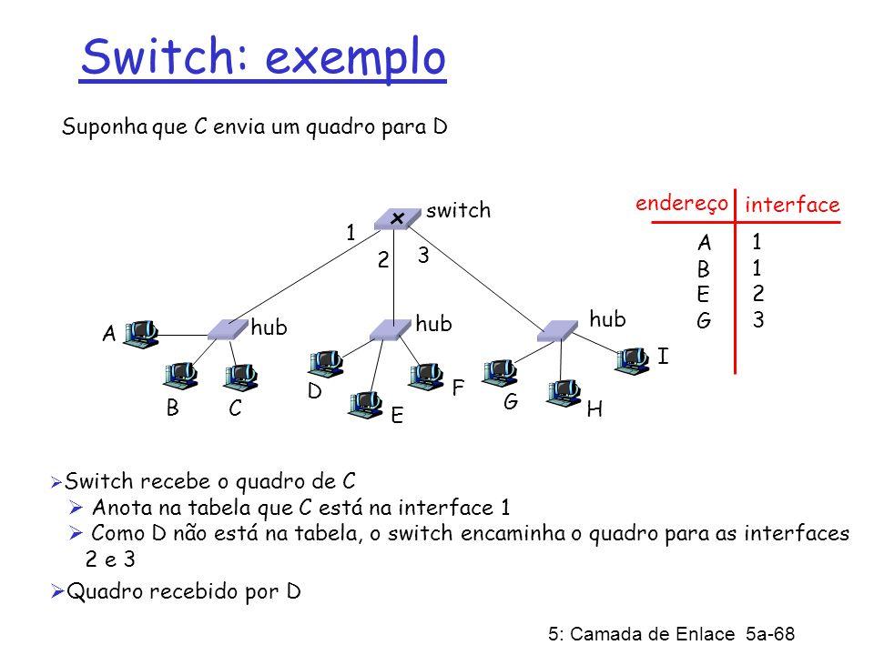 Switch: exemplo Suponha que C envia um quadro para D endereço