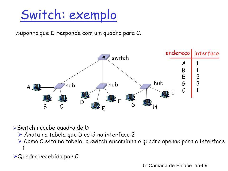 Switch: exemplo Suponha que D responde com um quadro para C. endereço