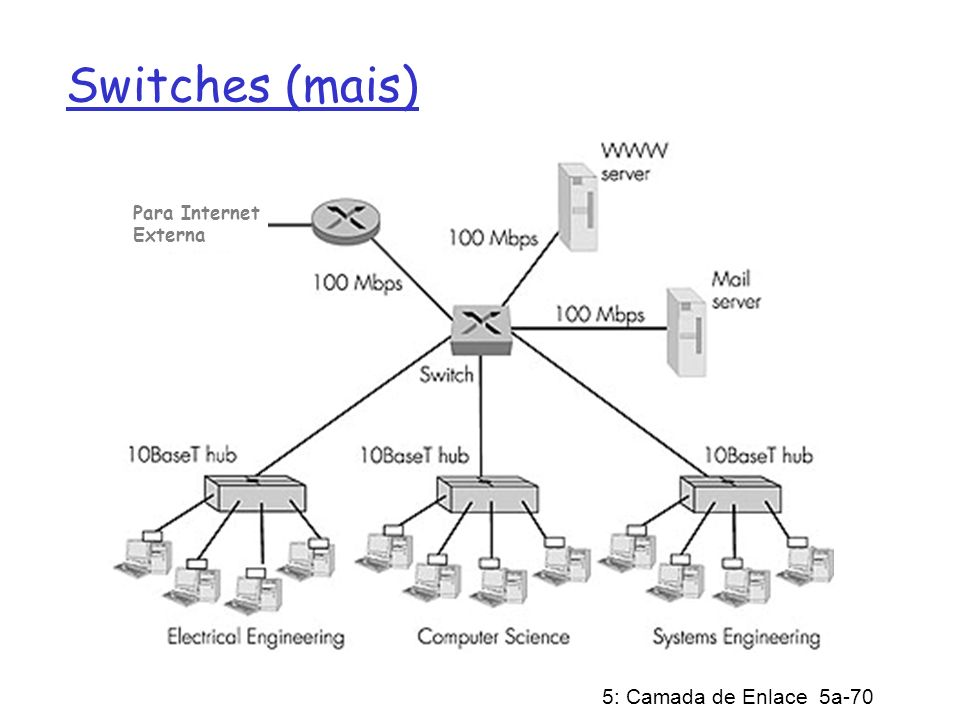 Switches (mais) Dedicated Para Internet Externa Shared