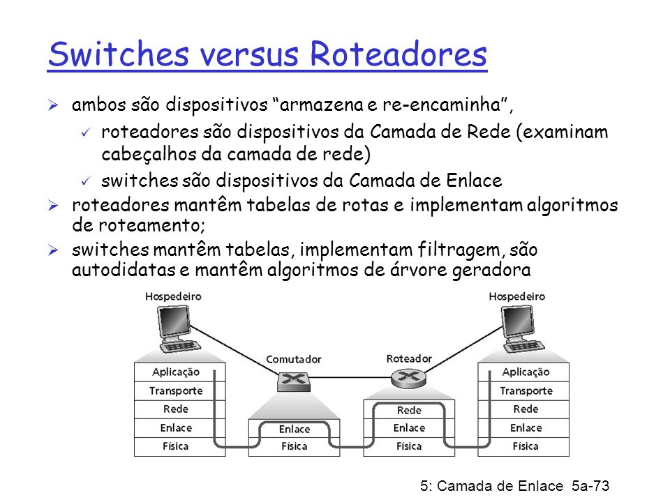Switches versus Roteadores