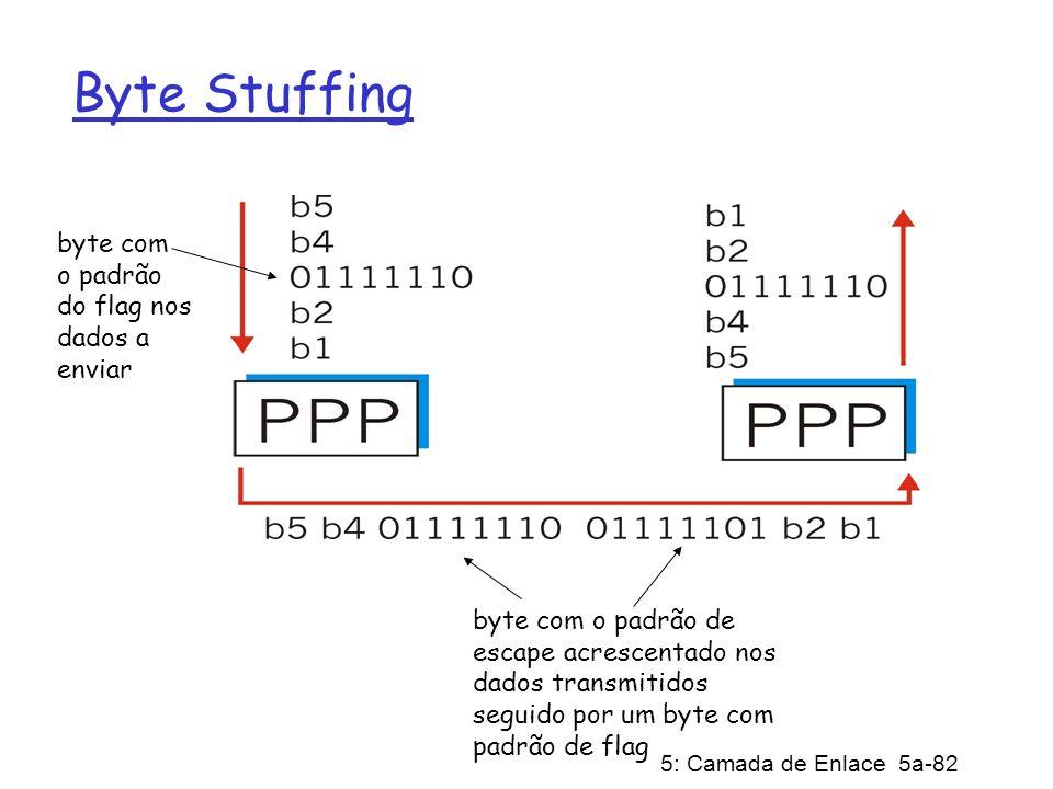 Byte Stuffing byte com o padrão do flag nos dados a enviar