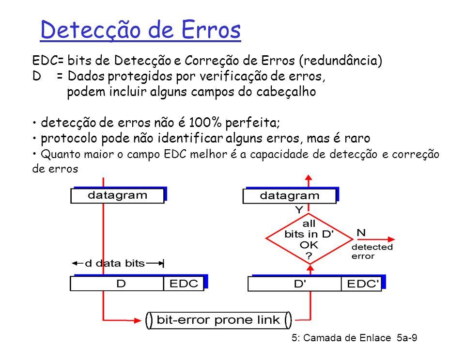 Detecção de ErrosEDC= bits de Detecção e Correção de Erros (redundância)