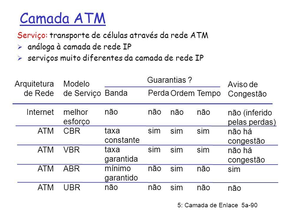 Camada ATM Serviço: transporte de células através da rede ATM