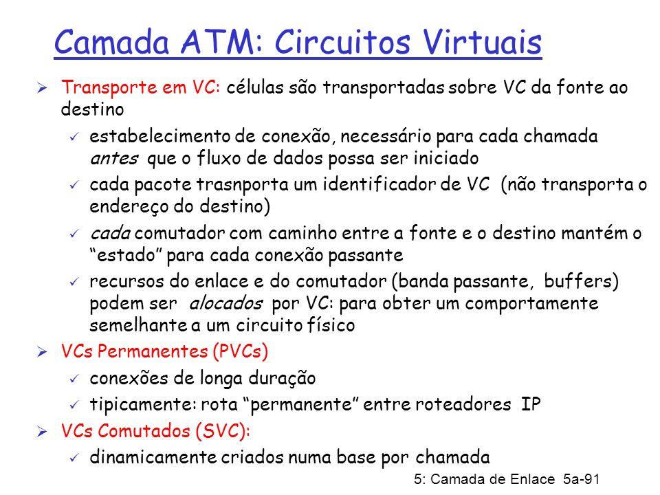 Camada ATM: Circuitos Virtuais