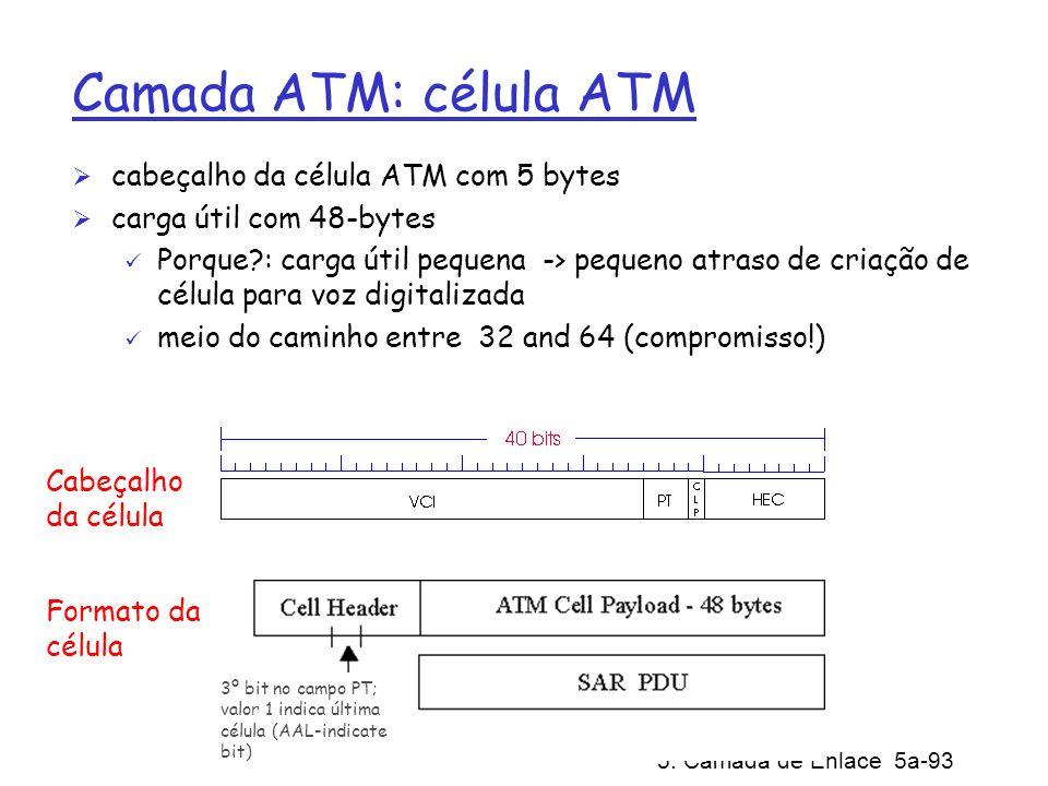 Camada ATM: célula ATM cabeçalho da célula ATM com 5 bytes