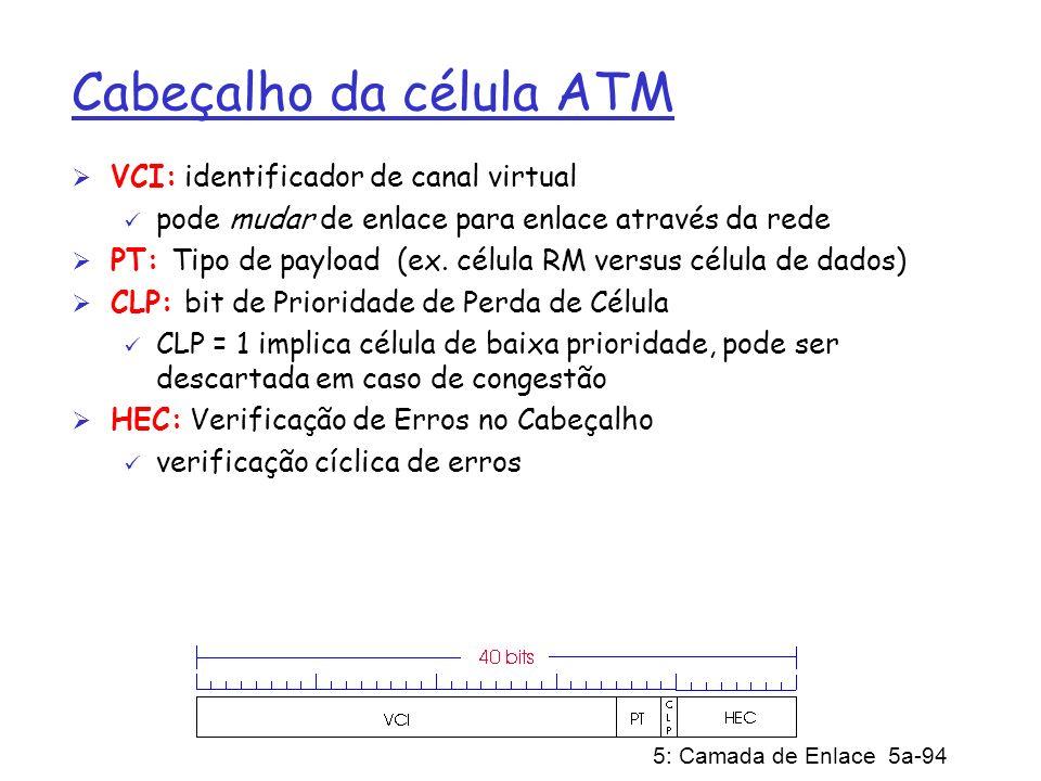Cabeçalho da célula ATM