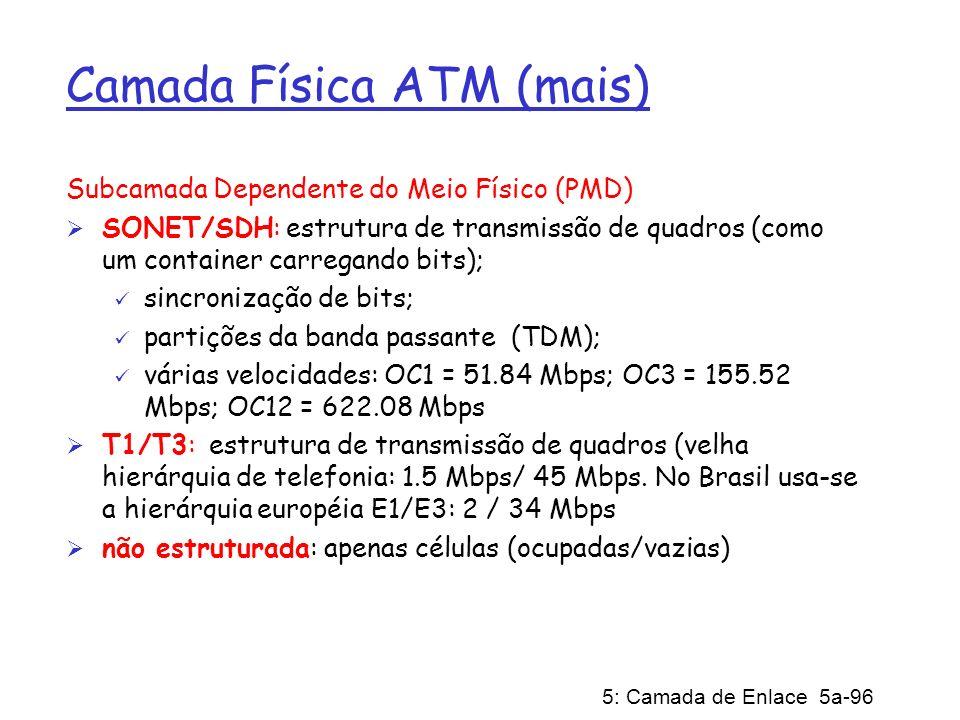 Camada Física ATM (mais)